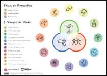 Éticas de Permacultura & Principios de Diseño cartel